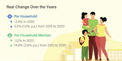 Key Household Income Trends, 2020