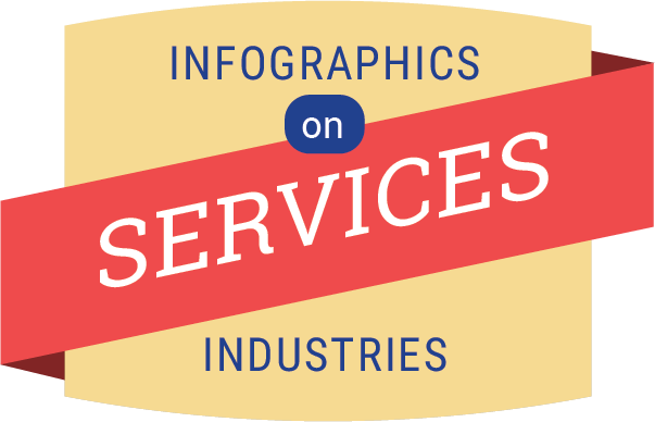 Statistics Singapore - Services Industries